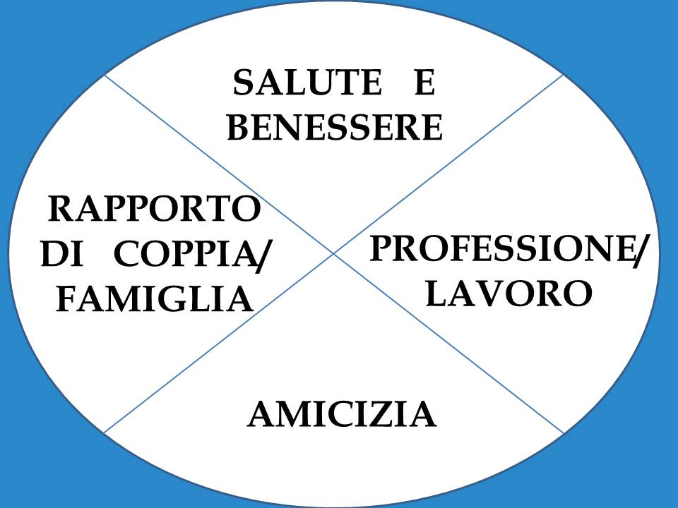 Coaching Novara